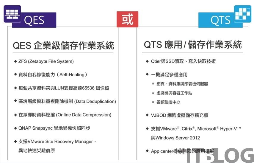 QNAP 究竟搞什麼?儲存裝置都有雙系統?(下)