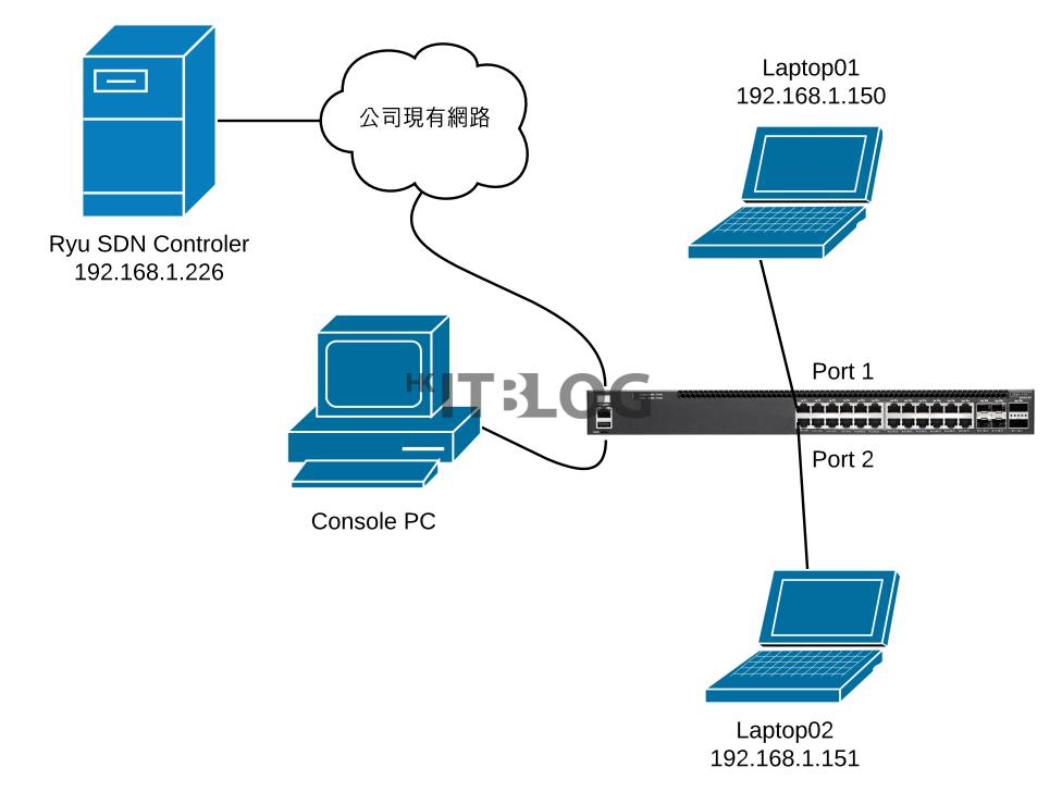 輕易部署 Whitebox 方案!SDN 網絡架構詳解