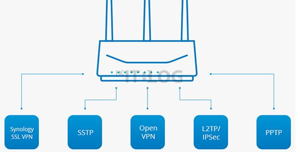 限時免費!繼全快閃儲存:Synology 竟推出自家 SSL VPN?