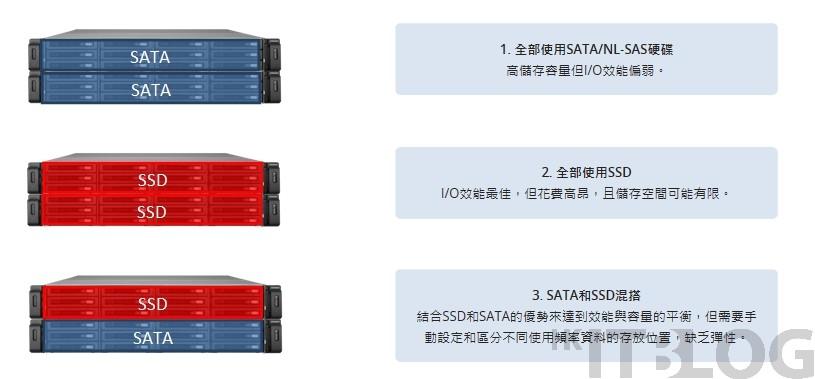 活用 Qtier 調整分層效能︰購買 All Flash 是否最佳選擇?