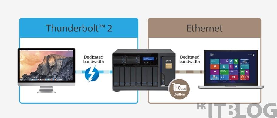 無需購買轉換器!NAS 支援 Thunderbolt 盡享 10Gb 傳輸速度