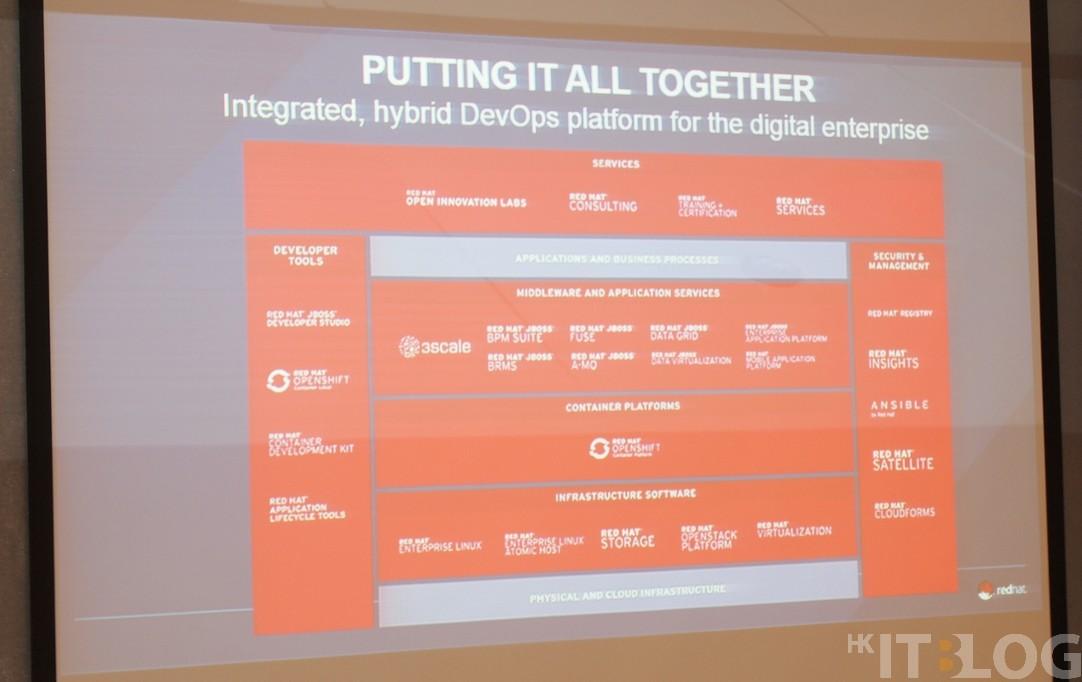 Red Hat Forum 2016:清一色只談數碼經濟轉型及基建設備角色