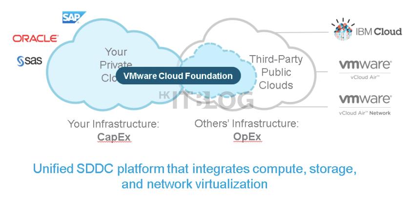 一拖一拉!幾分鐘將本地虛擬系統移上公有雲