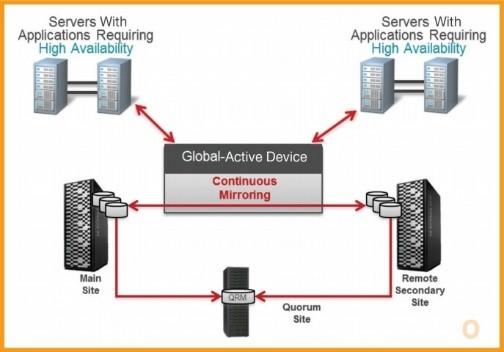 數據龐大應如何應對?VSP 整合 NAS 快速召回被讀取檔案!