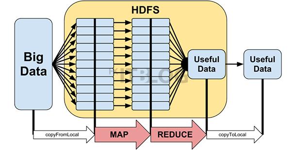 深入 Hadoop 大數據分析:請先由叢集中開始吧!