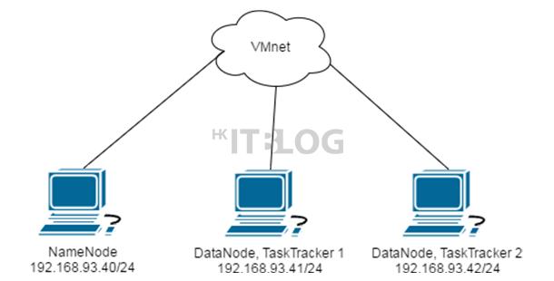 深入 Hadoop 大數據分析:初探網絡環境與設定
