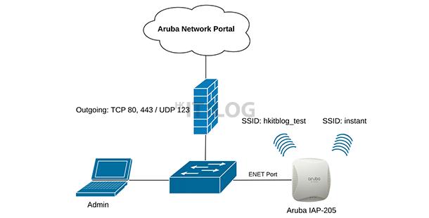 快速管理過百台 AP!無需幾十萬即可部署的無線中央管理器