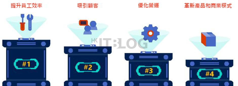 半數香港企業認同數碼轉型十分重要:唯只有 22% 擁有相關策略