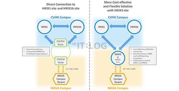 數據流量內部傳輸!MEGA Campus 建立 HKIX 衛星置點