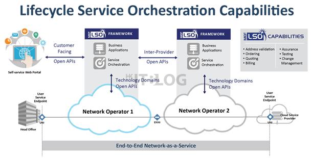 打造 ISP 全球生態系統:多家廠商合推統一 SDN 企業 API 標準