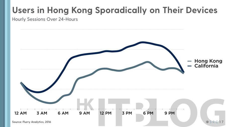 全面分析香港 App 生態!手機應用推出十年使用量達臨界點