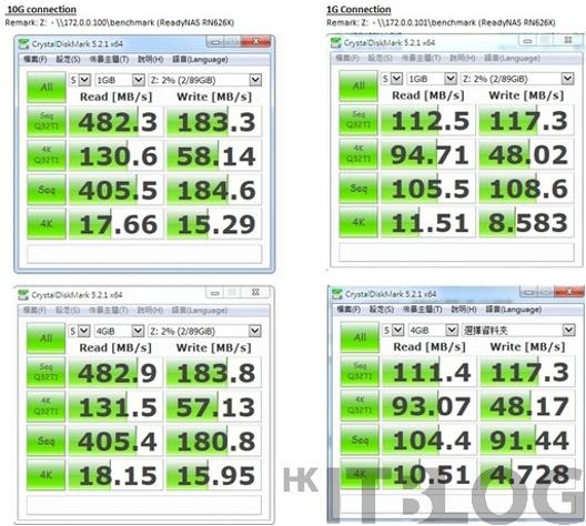 NETGEAR XS728T Testing 11