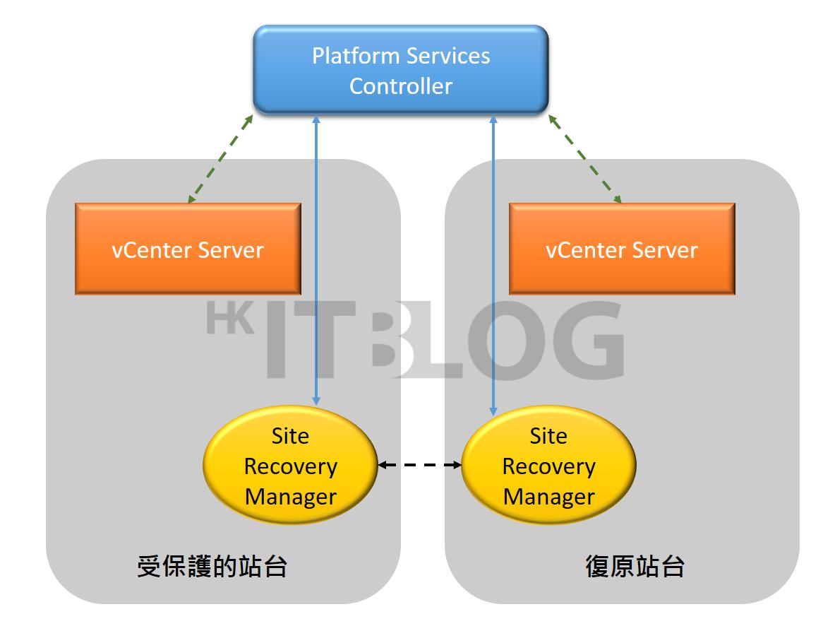 虛擬機的備援:談三種常見的 vCenter Server 架構規劃