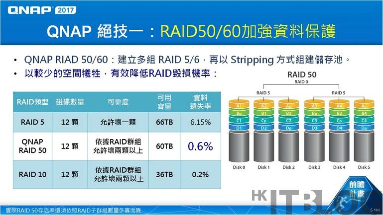 QNAP RAID 5060 04