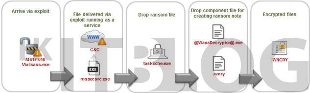 WannaCry 入侵自救指南:惡意 IP、加密檔案名大公開!