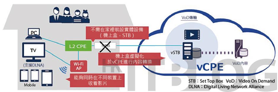 無需路由器的未來世界!部署虛擬路由器 vCPE 實現 10Gbps 傳輸