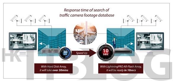 如何利用 Flash Array 提高 VDI Boot 效能及資料庫執行速度?