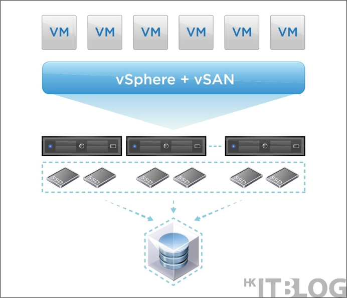 淺談 vSAN ReadyNodes 超融合架構與 Software-Defined-Storage(SDS)