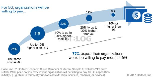 電話費用太昂貴?七成半受訪者願為 5G 支付更高費用!