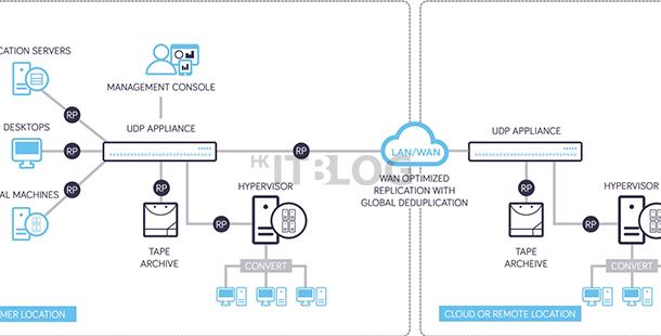 單一裝置集多種功能:數據備份、重複數據刪除、通訊閘、故障轉移系統!