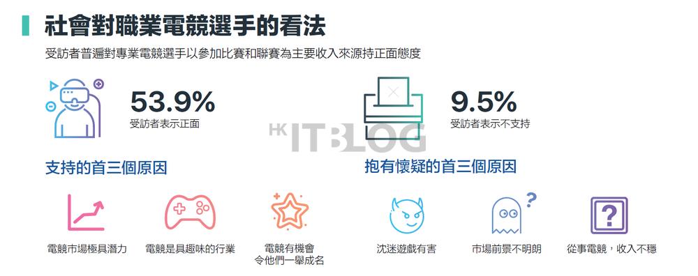 談香港電競發展:連線質素將直接影響電競和創新科技!