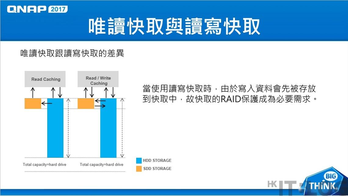 NAS 功能多元化!SSD 快取作彈性配置、Hybrid Backup Sync 單一介面管理多樣備份需求
