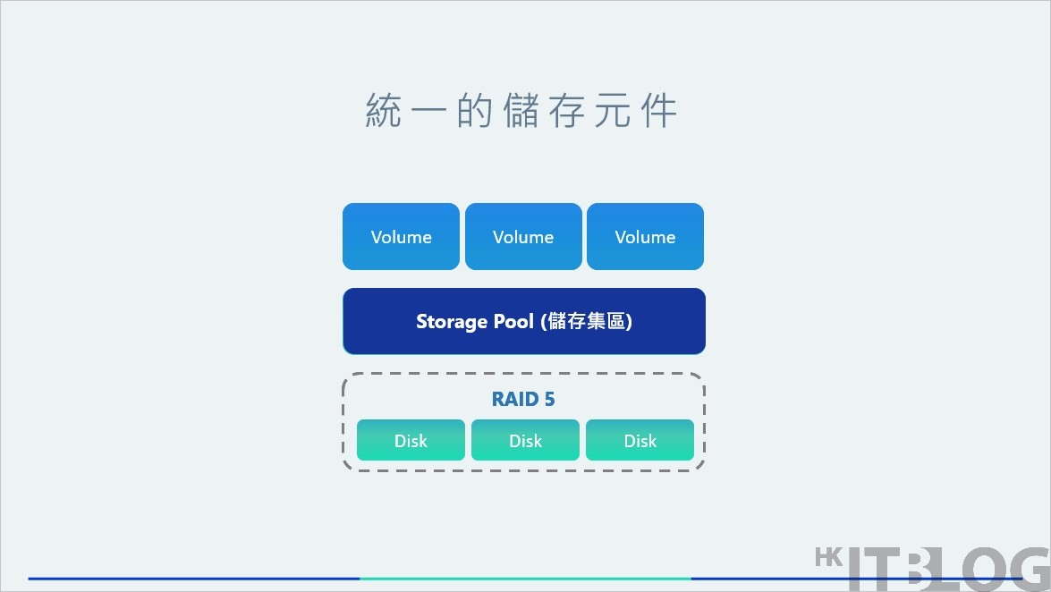 Synology 2018 Storage Pool