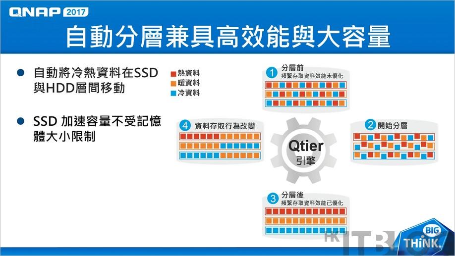 QNAP SSD Cache 01