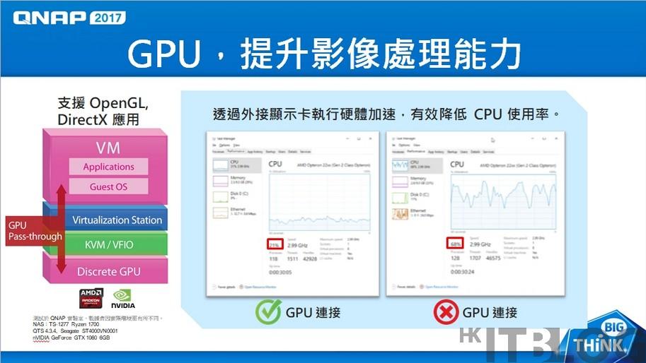 NAS 超融合架構:GPU 虛擬化降低 CPU 負荷!