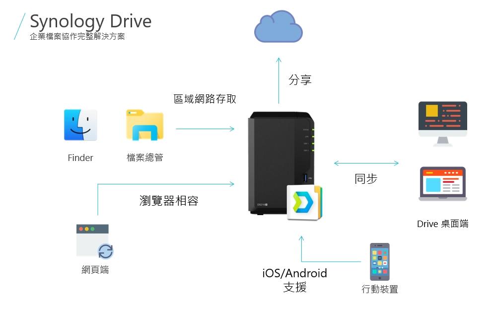 功能愈來愈強!Synology Drive 將取替傳統檔案伺服器!