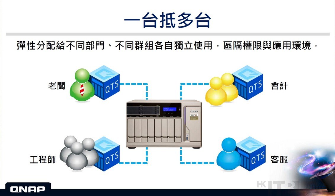 NAS 系統虛擬化:確保資料安全及網路速度的一大關鍵!