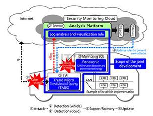 物聯網最易實踐領域:淺談車聯網的安全防禦措施!