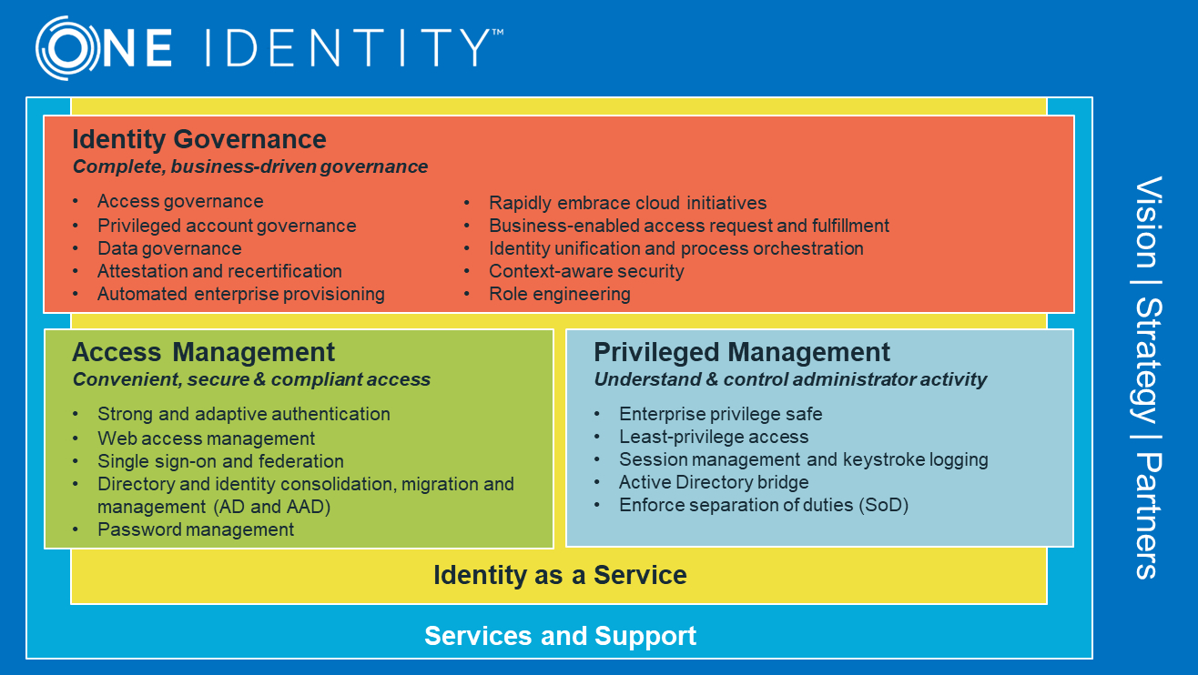 數碼轉型衍生更多帳戶!One Identity 與 Data World C&C 如何有效管理並消除複雜性?